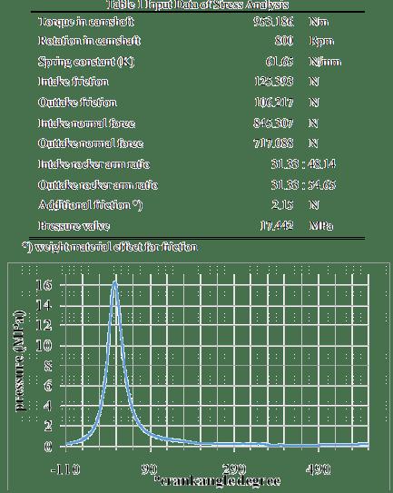 Pressure – Angle in 2200 rpm