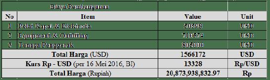 Rekapitulasi Perhitungan Biaya Pembangunan Kapal