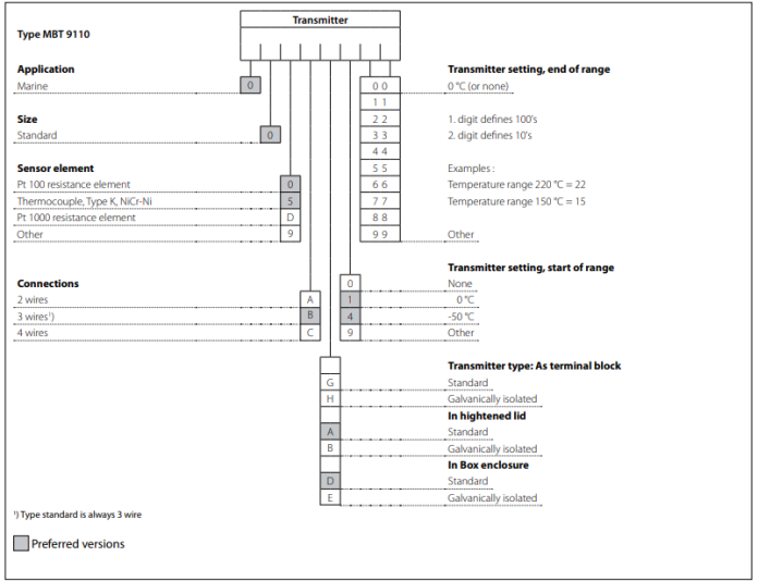 Temperature transmitter type MBT 9110 ordering standard