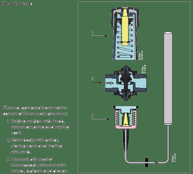 Thermo. operated water valve, AVTA