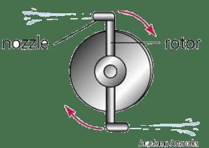 Prinsip Kerja Turbin Impulse