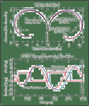 Turning simulation and zigzag maneuvering simulation