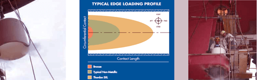 Typical Edge Loading Profile