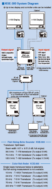 Sizing Echo Sounder Type KSE-300 diagram