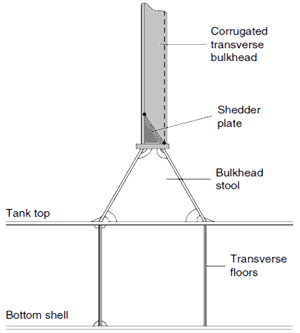 Elevation of a corrugated bulkhead