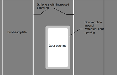 Opening for watertight door on a bulkhead plate
