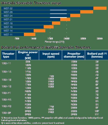 Wärtsilä Steerable Thrusters range and Bollard Pull performance of Wärtsilä Steerable Thrusters