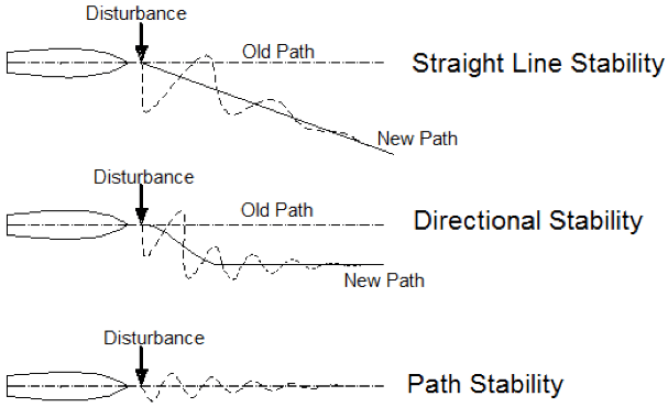 Course stability of a ship's hull
