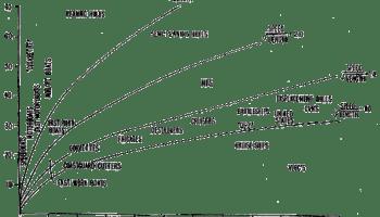 Ship semi planing hull theory