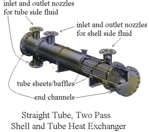 The Overall Heat Exchanger Design Process