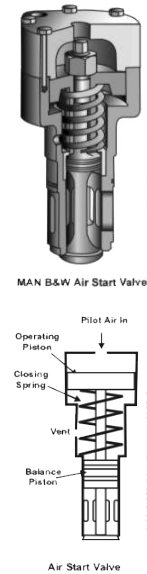 Air start valve