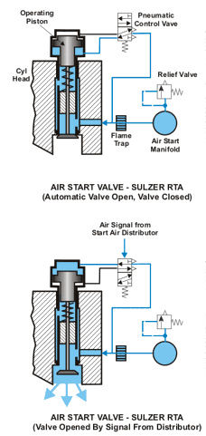 Automatic valve open, valve closed and valve opened by signal from distributor