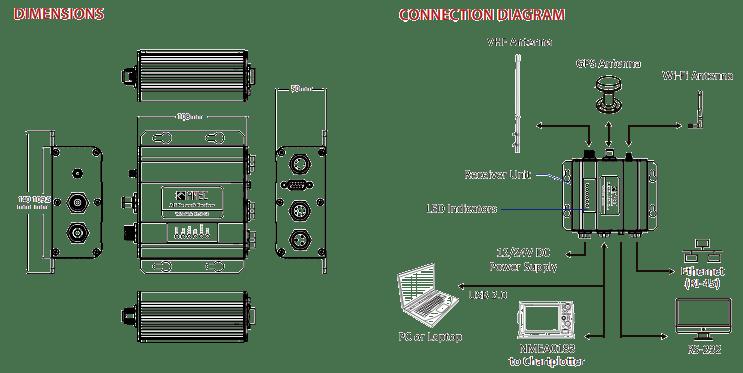 AIS Receiver, WideLink R150GE AIS, AIS Application, AIS