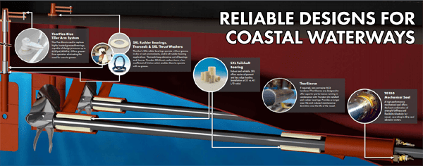 Reliable Designs For Coastal Waterways