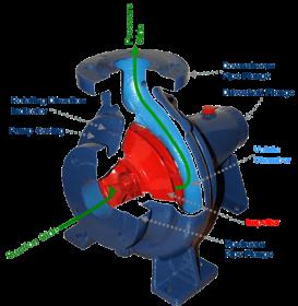 Dynamic Pressure or Roto-Dynamic Pump