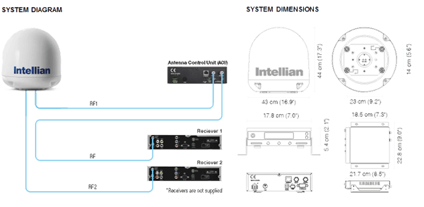 System Diagram And System Dimension