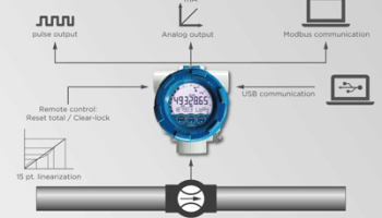 Flowmeter Fluidwell Type E112 Series For Offshore Input