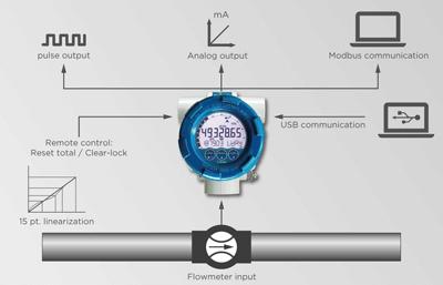Flowmeter Fluidwell Type E112 Series For Offshore Input