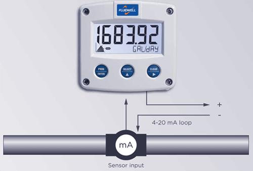 Fluidwell Flow Meters Type F490 Series Sensor Input