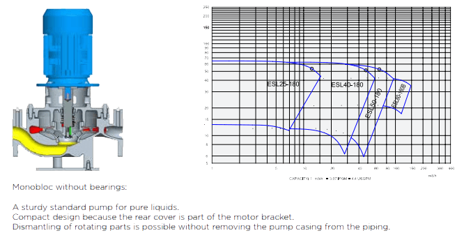 ESL Centrifugal Pump Specification