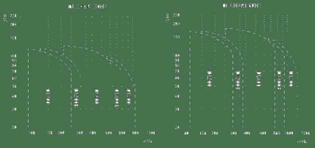 Lubrication Oil Pump Chart