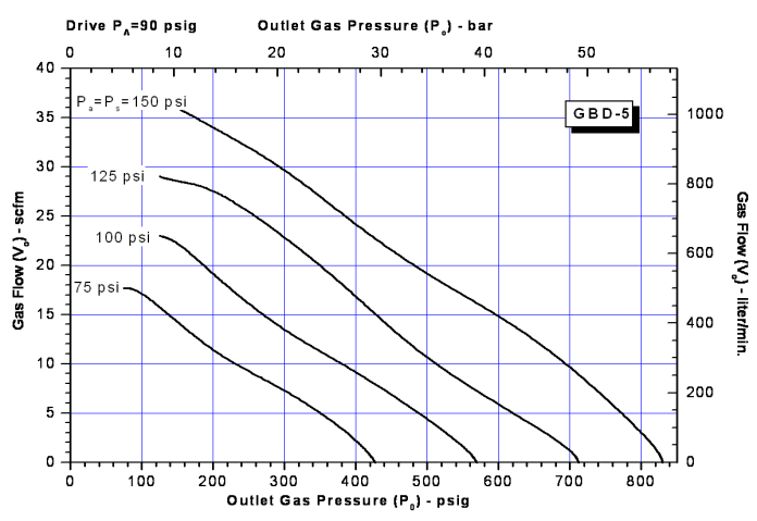 SC Hydraulic GBD Series Gas Booster Dimension Chart