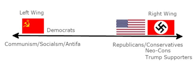 A common view of the political spectrum today.
