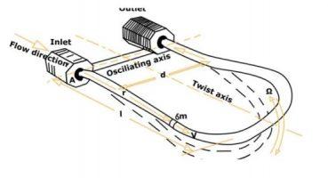 Ilustrasi cara kerja coriolis flow meter
