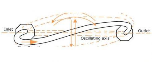 Ilustrasi cara kerja mass flowmeter coriolis
