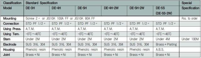 Electrode level sensor technical data