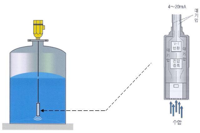 Appplication Pressure Level Transmitter