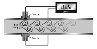 Flow Sensor Vortex