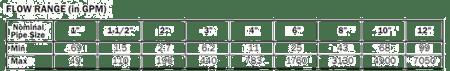 Insert MAG Flowmeter Flow Range