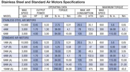 table model air motor gast