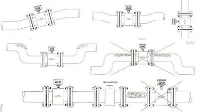 diagram instalasi flow meter
