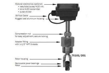 Electromagnetic Flowmeter EX110 Series Insertion