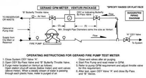 Fire Pump Test Meter Operation