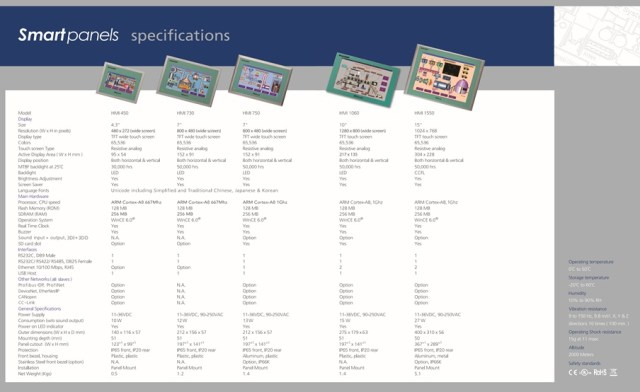 Braoinchild HMI series spesification