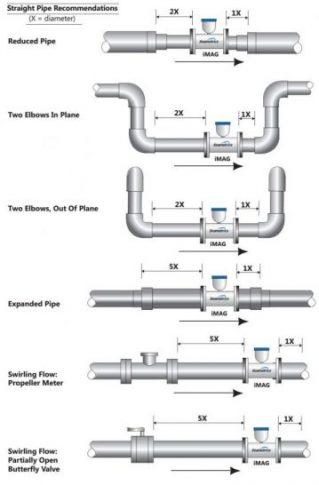 Jarak Instalasi flow meter