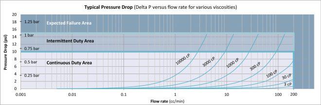 Typical Pressure Drop Piston Flow Meter