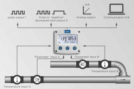 Pencampuran Cairan dengan Static mixer menggunakan Flow Rasio