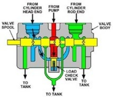 Parts of Directional Control Valve