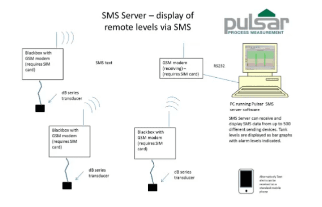 Pulsar Software SMS Server, Ultra Log and Ultra Scan