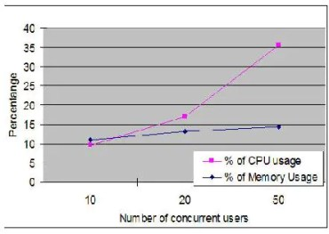 CPU and Memory Usage with different user loads