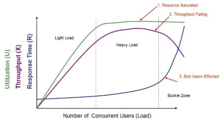 Throughput and Response time with different user loads