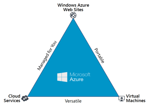 azure-triangle