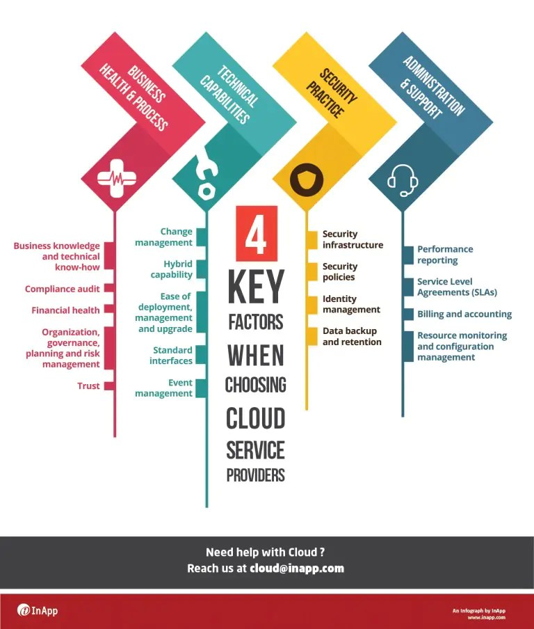 4 Key Factors While Choosing Cloud Service Providers