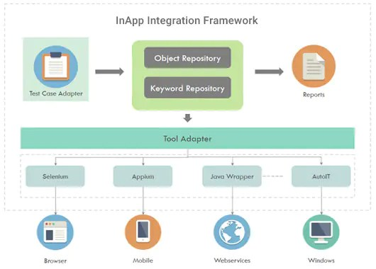 A Comprehensive and Integrated Test Automation Framework using Open Source Tools 1