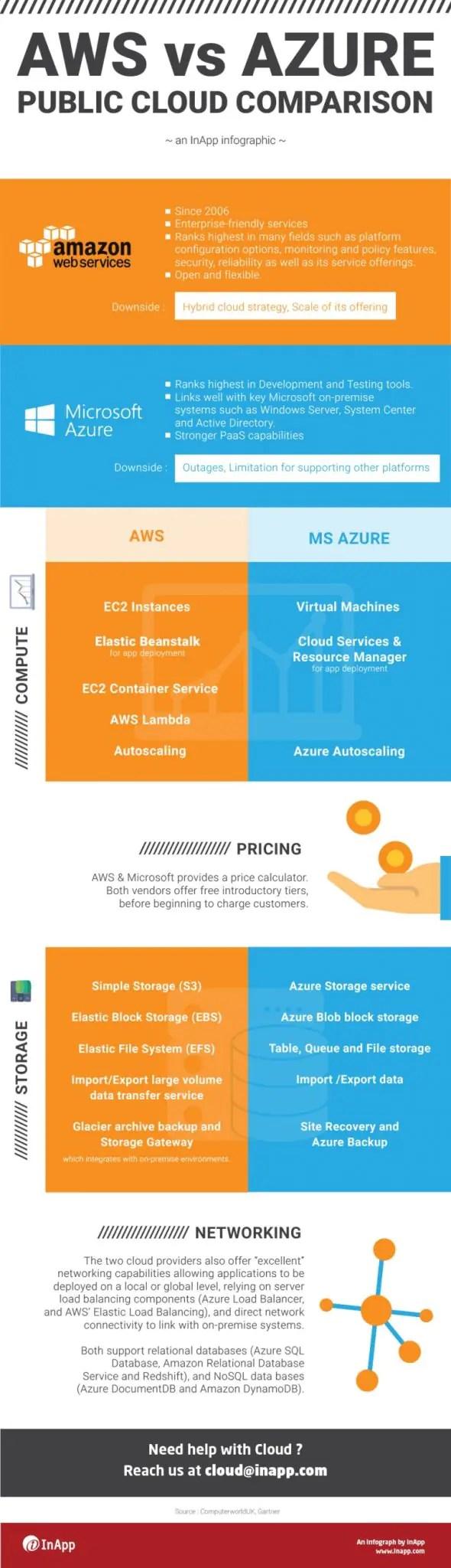 AWS Vs Azure info