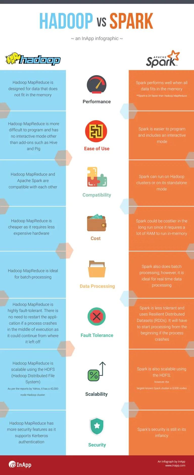 Comparison-between-Hadoop-and-Spark